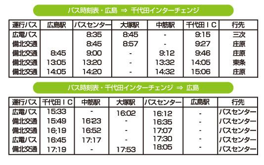 道の駅舞ロード・IC千代田までの行き方